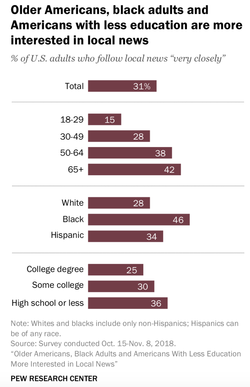 Americans with less education are more likely to say that local news is important to them (and to get it from TV)