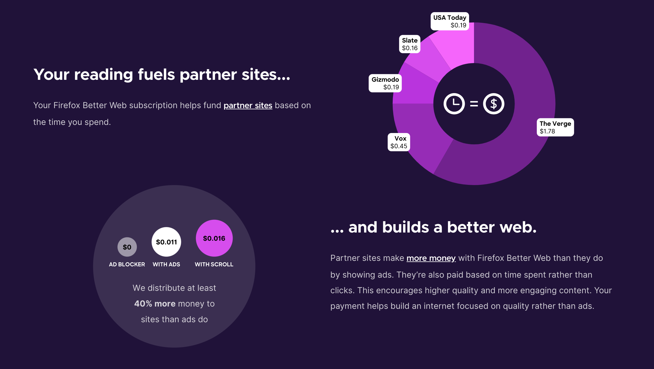 Scroll and Mozilla's Firefox team up to bring ad-free news to a wider audience