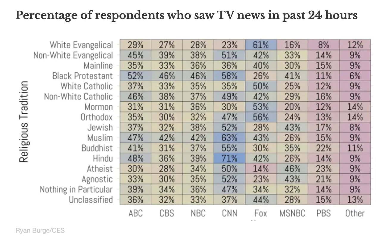 White evangelicals watch Fox News; Hindus and Muslims are more likely to watch CNN