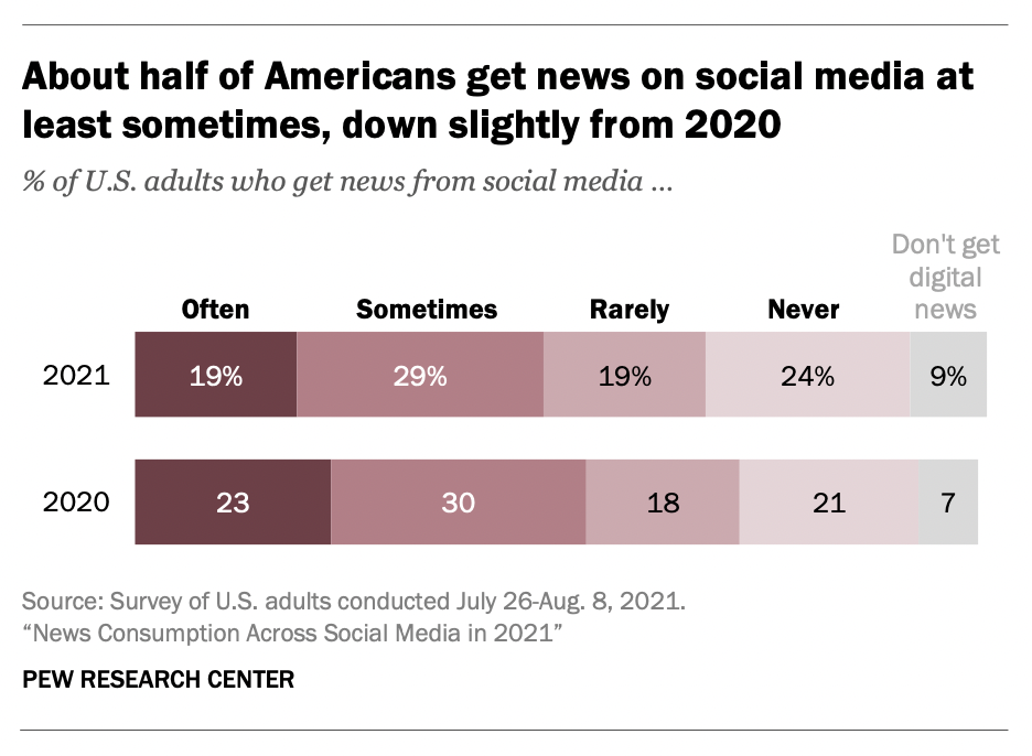 As Facebook tries to knock the journalism off its platform, its users are doing the same