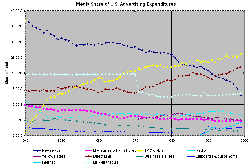 Media Share of the U.S. Media Expenditures