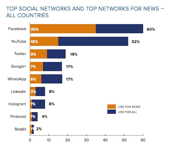 SocialMedia_all countries