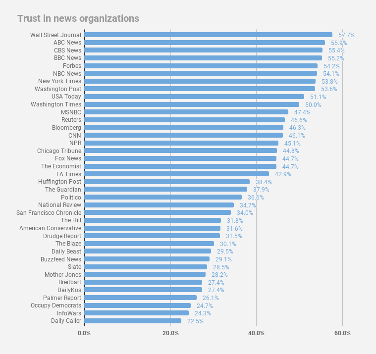 Here's how much Americans trust 38 major news organizations