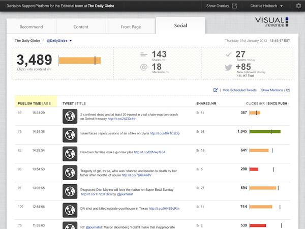 Visual_Revenue-Social-Screen-1024x768