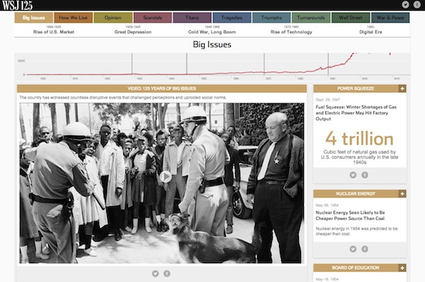 WSJ-anniversary timeline