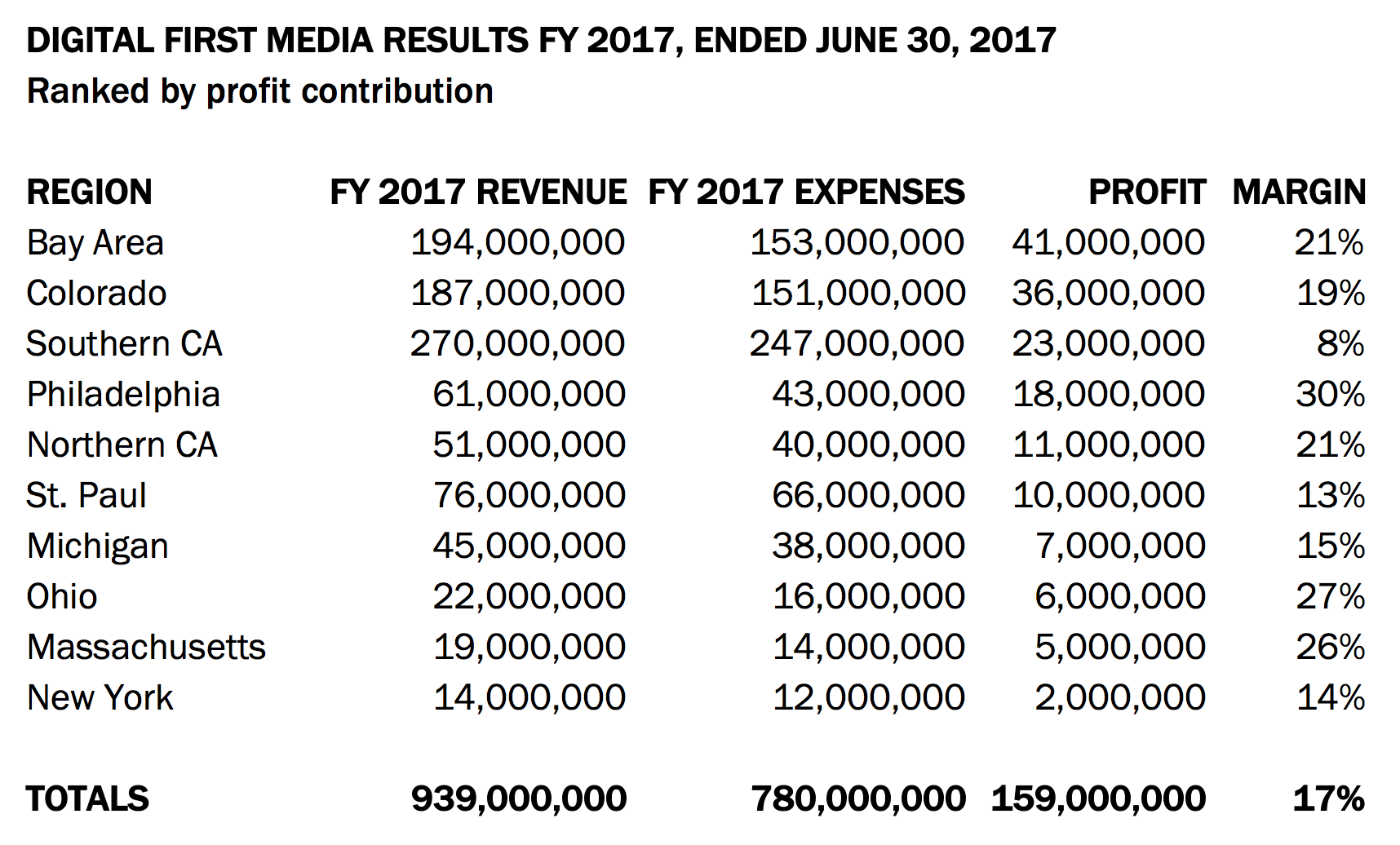 Digital First Media results FY 2017, ended june 30, 2017. Ranked by profit contribution.