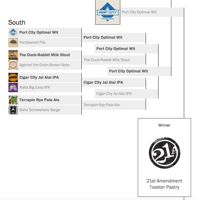 beer-madness-bracket