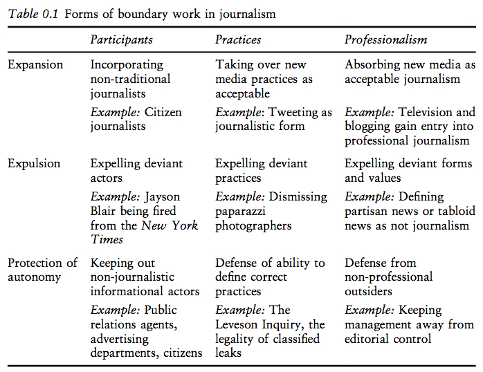 boundaries-journalism-chart
