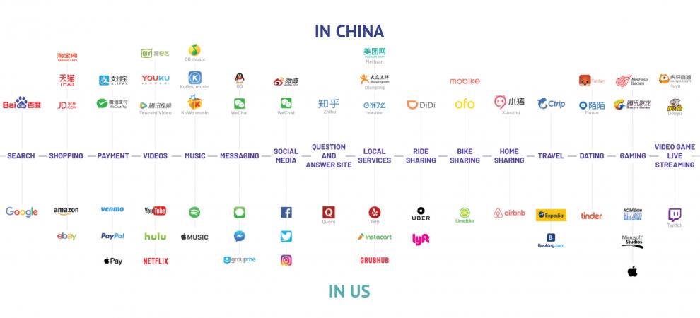 China-U.S. key players