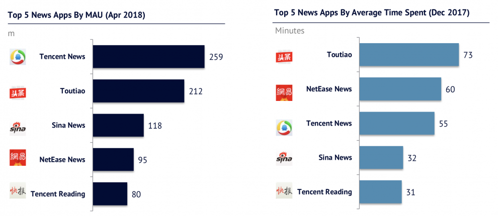 Toutiao and Tencent for news
