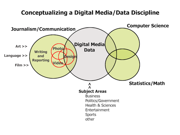 journalism and digital media Journalism in the age of digital technology  this paper will explore intersections between new media, journalism and  journalism, digital technologies,.