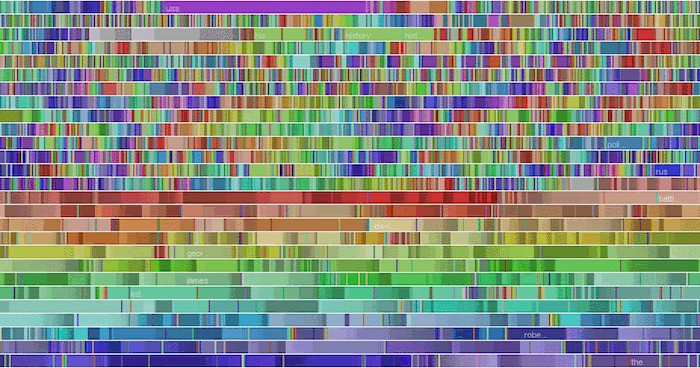 data-visualization-cc