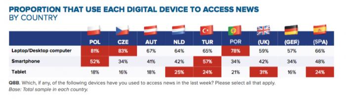 device-access-news-reuters-supplement