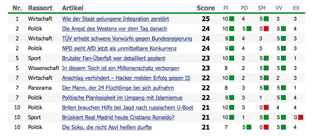 die-welt-article-score-sample-old