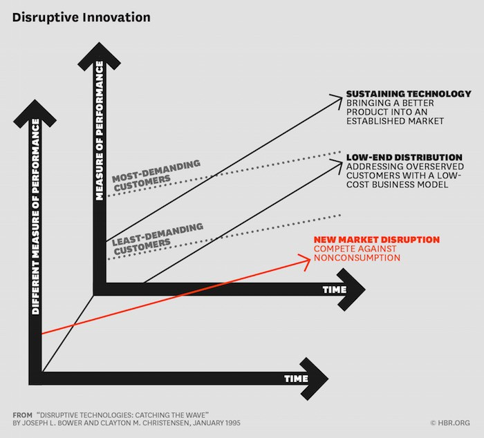 Disruptive Technologies: Catching the Wave