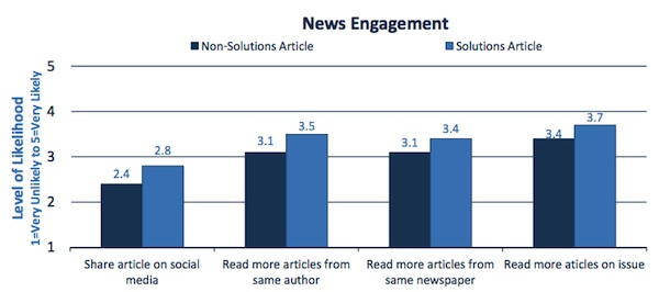 engaging news project, news engagement