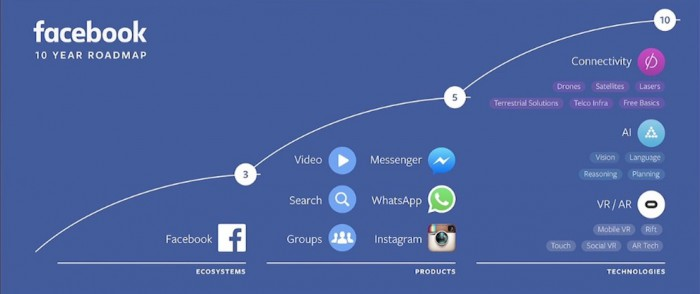 facebook-f8-roadmap