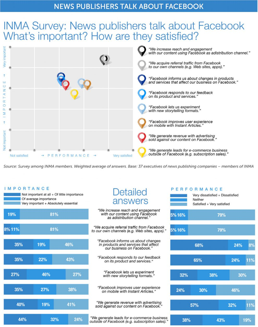 facebook-inma-survey-chart