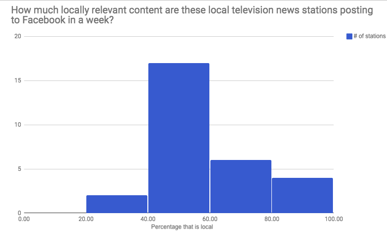 How much of what local TV stations post to Facebook is actually