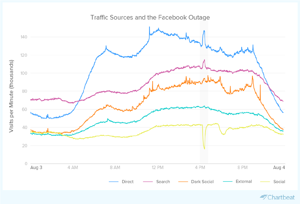 What happens when Facebook goes down? People read the news