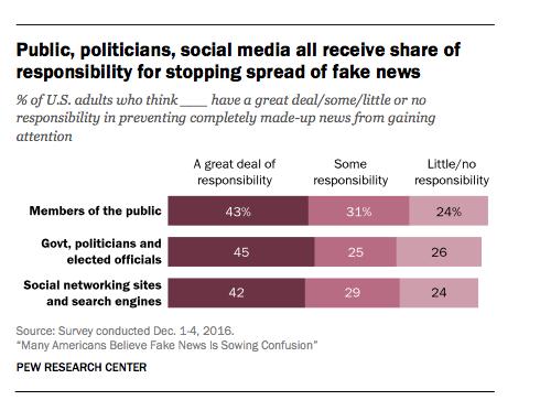 fake-news-responsibility