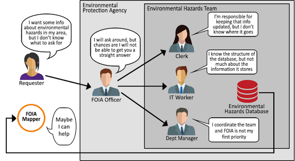 foia-mapper-explained