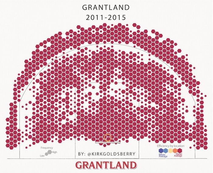 grantland kirk goldsberry