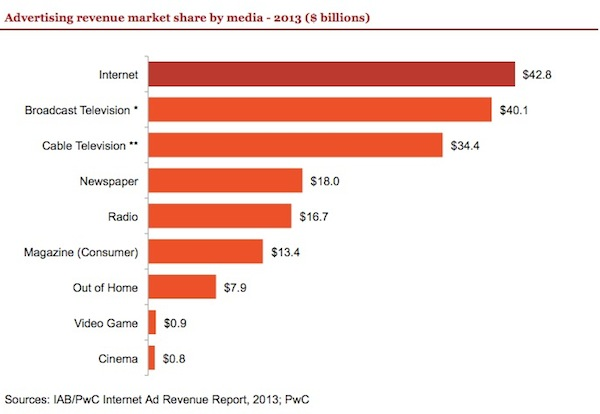 iab-ad-revenue-share-by-media-2013-digital-tv-nsp-radio