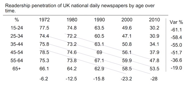 jim-chisholm-uk-readership-chart copy