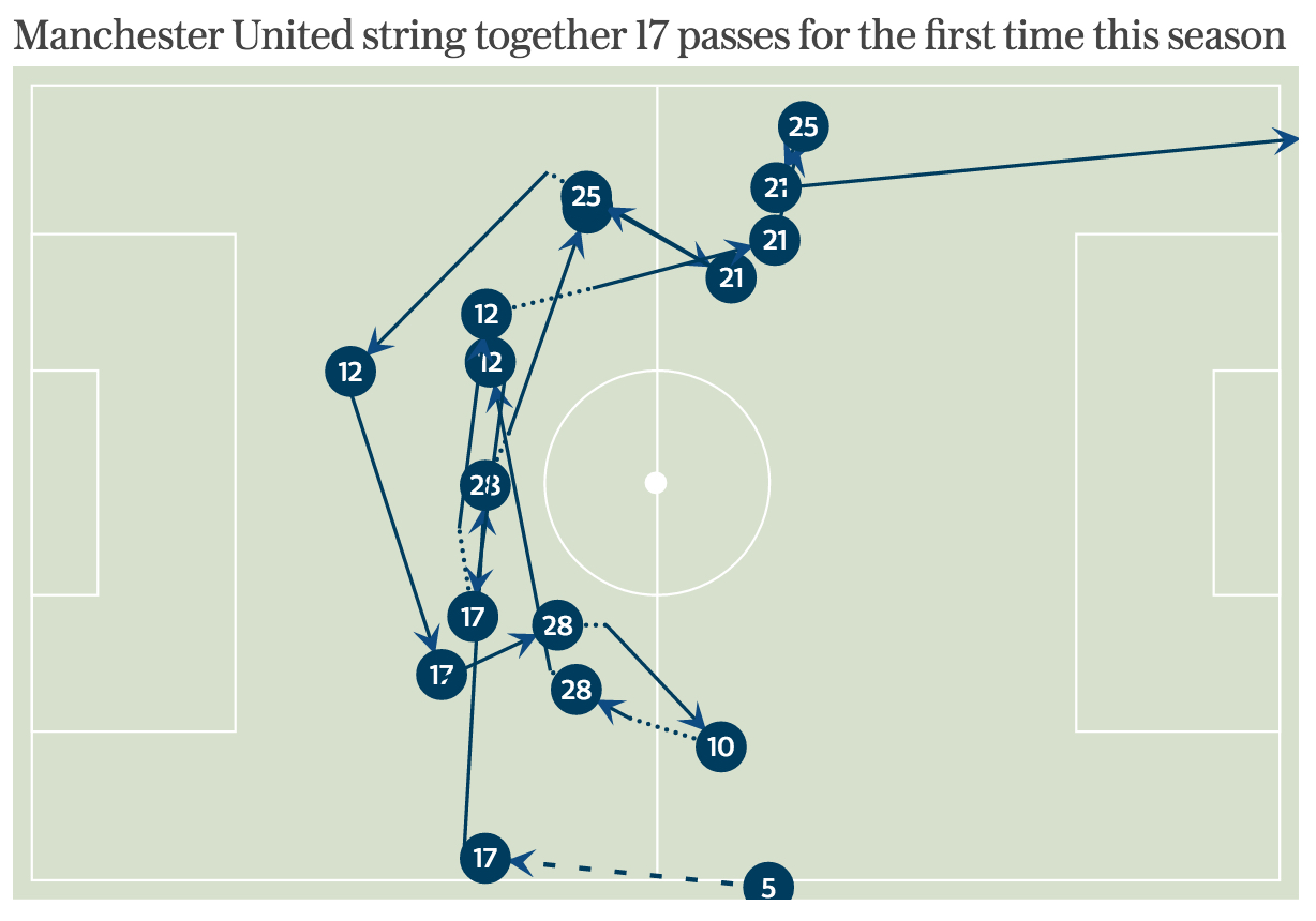 man-united-passes