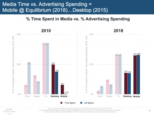 The scariest chart in Mary Meeker's slide deck for newspapers has gotten even a wee bit scarier