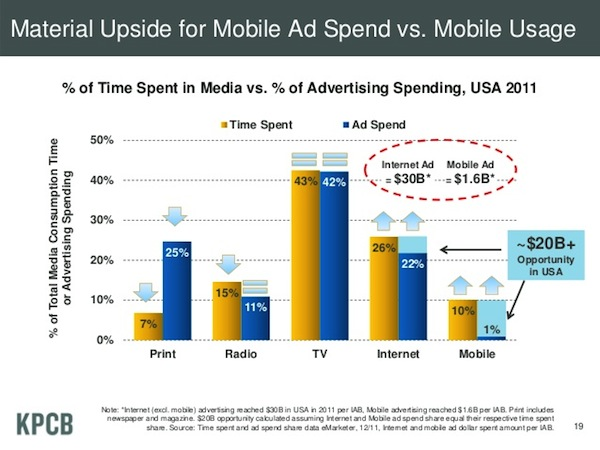 The scariest chart in Mary Meeker's slide deck for newspapers has gotten even a teeny bit scarier