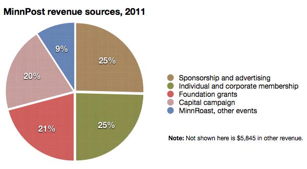 MinnPost revenue sources, 2011