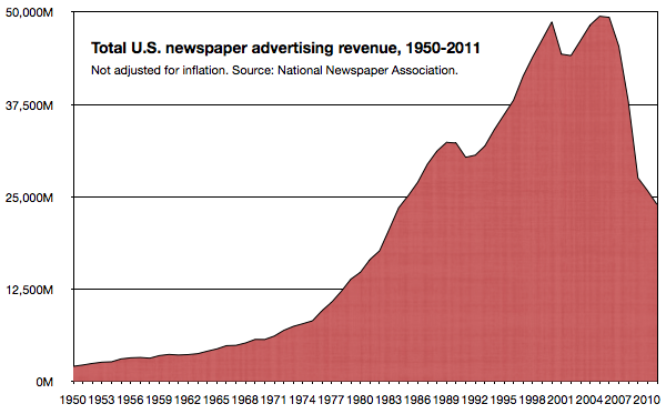 naa-newspaper-ad-revenue-1950-2011