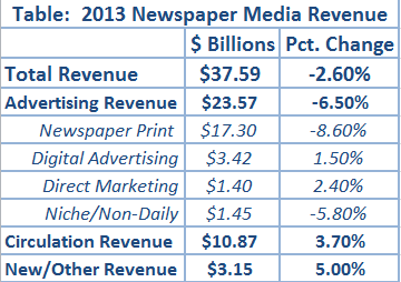 naa-newspaper-revenues-2013