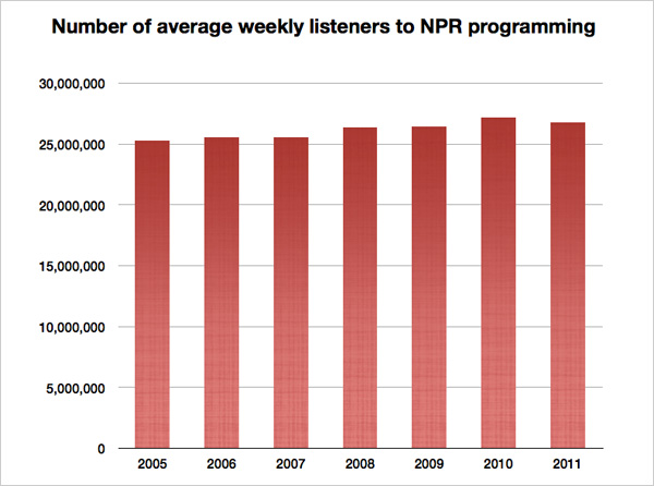 Number of weekly listeners to NPR programming