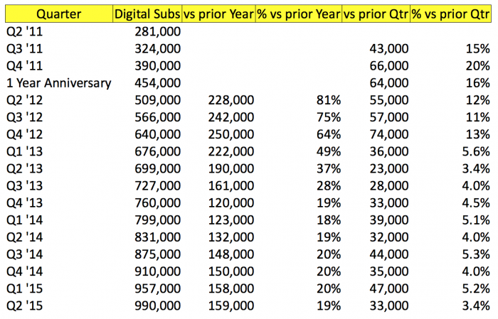 nytimes-digital-subscription-paywall-growth