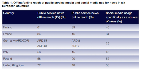offline online public media reach europe