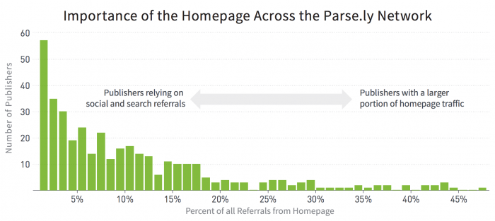 parsely-homepage-traffic-png