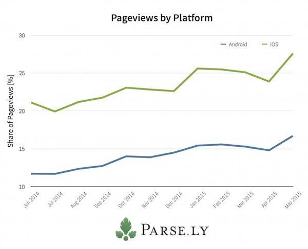 parsely-ios-android-share