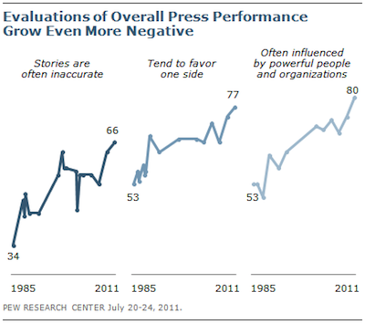 pew-decline-in-opinion-of-press-chart