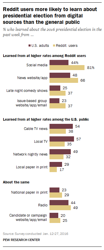 pew news source chart