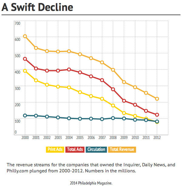 philadelphia-inquirer-daily-news-decline