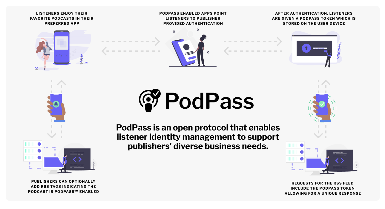PodPass wants to build the identity layer for podcasting