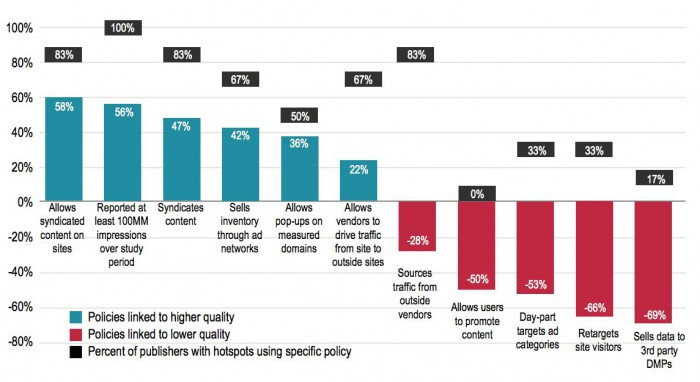 policies-DCN-WhiteOps-2015study-plot
