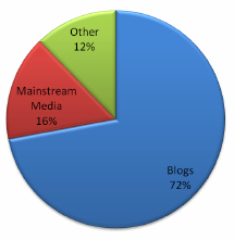 Percentage of posts or comments with direct references to Portland city government, May-Oct. 2009