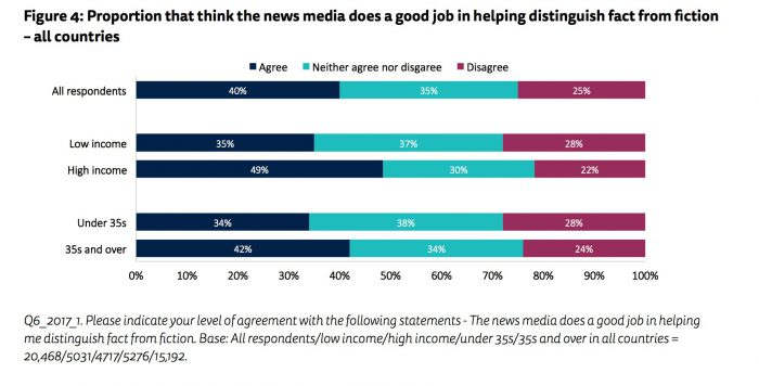 Reuters Institute survey gives insight into why readers distrust the media