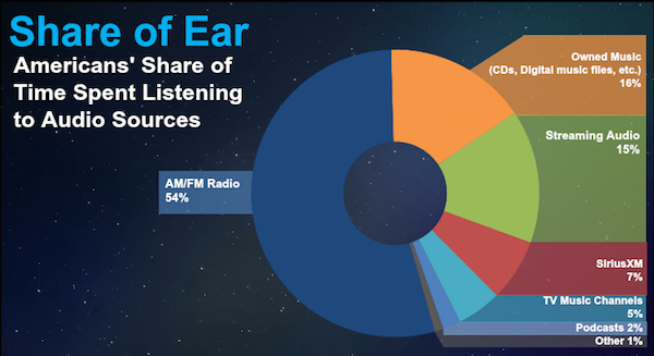 share of ear all ages