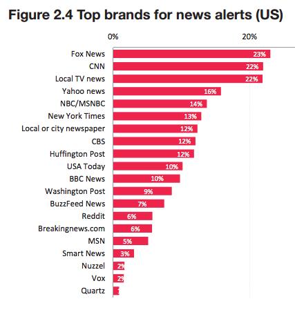 top-news-alert-sources