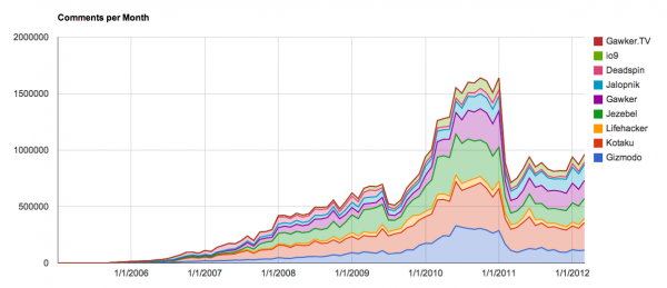 Comment volume for all Gawker sites, 2005 to present